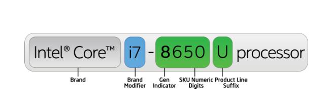 Nomenclatura de procesadores en Intel